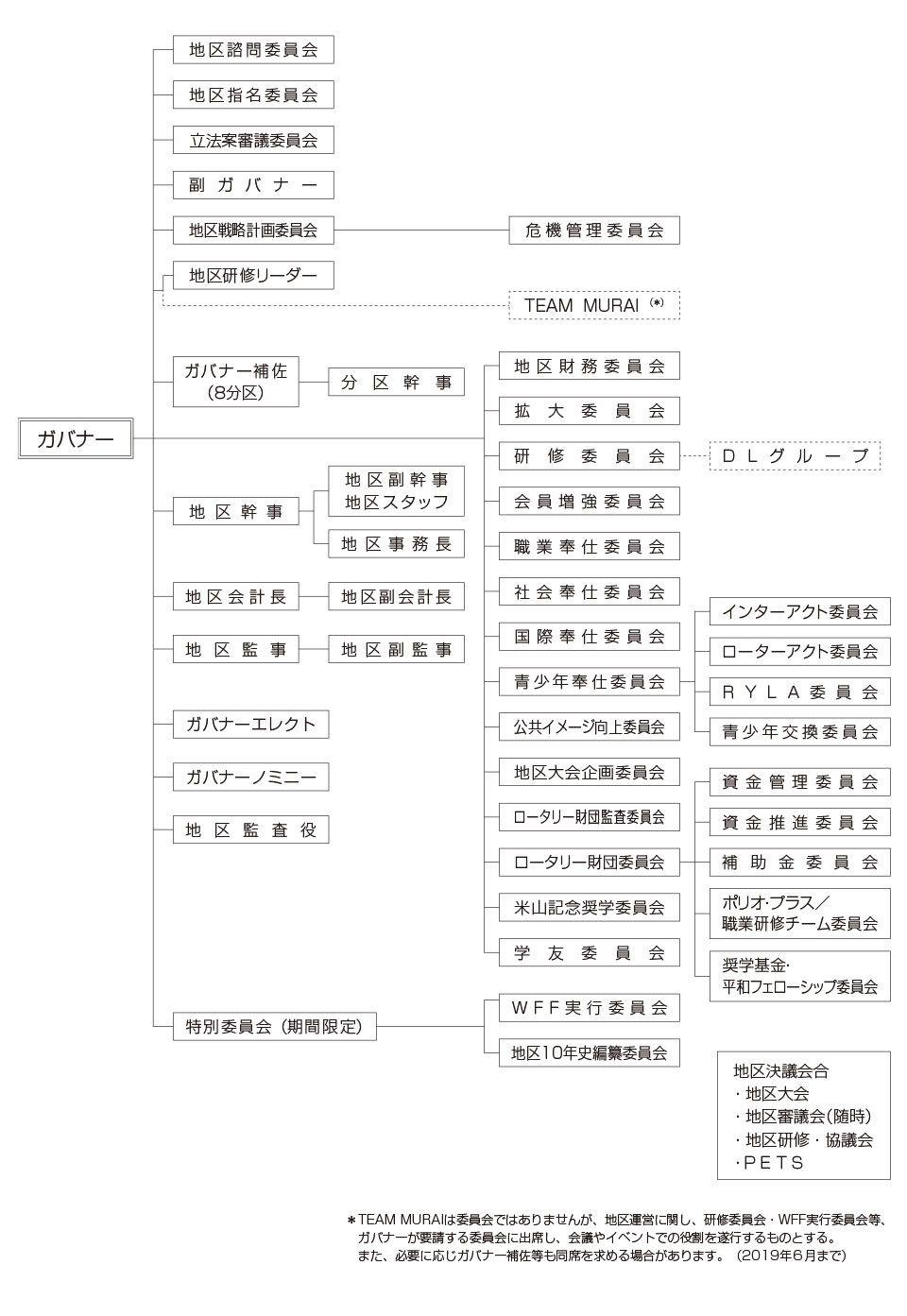 第2760地区組織図